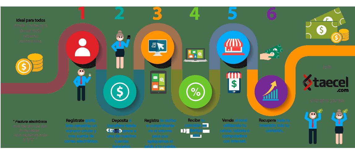 Cómo vender recargas electrónicas Telcel venta prepago celulares, ¿Cómo realizar una recarga de Telcel?, recargas Telcel
