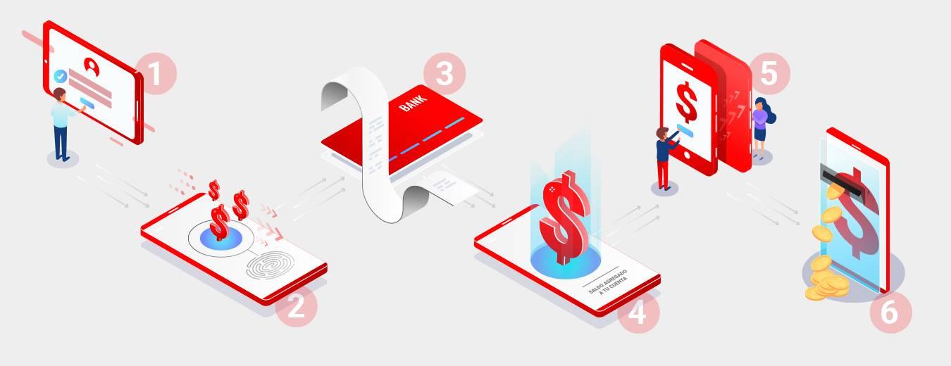 Vender recargas telcel, TAECEL.COM aumenta las ganancias de todo tipo de personas, comercios y puntos de venta que deseen vender recargas de tiempo aire. Plataforma Telcel y multimarca.